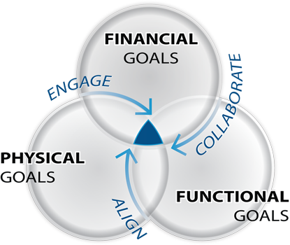 Finacial Goals, Functional Goals, Physical Goals, Engage, Collaborate, Align